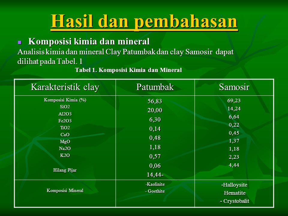 Hasil dan pembahasan  Komposisi kimia dan mineral Analisis kimia dan mineral Clay Patumbak dan clay Samosir dapat dilihat pada Tabel. 1 Tabel 1. Komp
