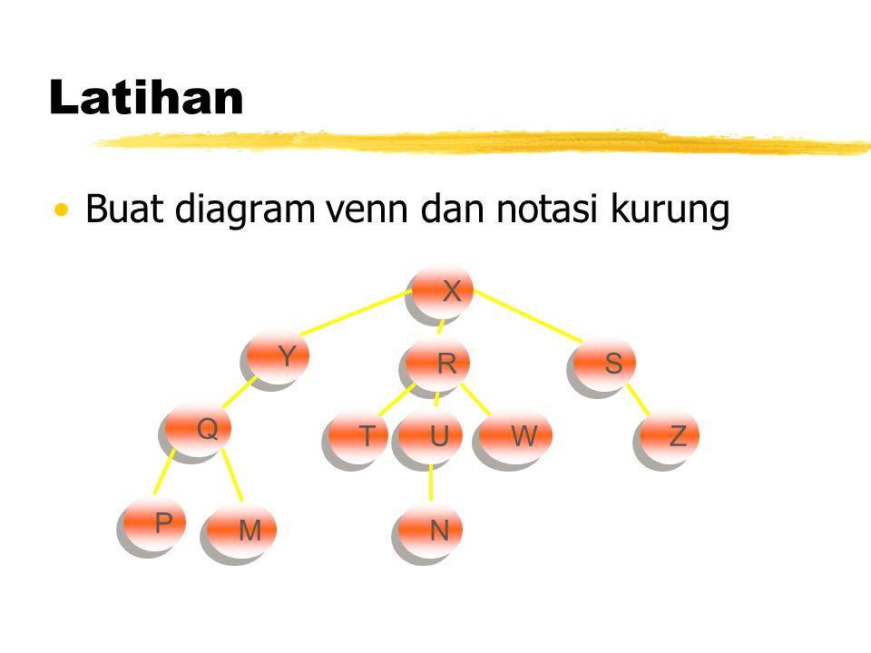 Latihan •Buat diagram venn dan notasi kurung X X Y Y R R S S Q Q T T W W U U Z Z P P M M N N
