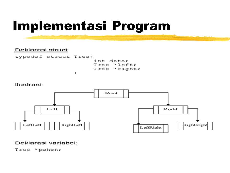 Implementasi Program