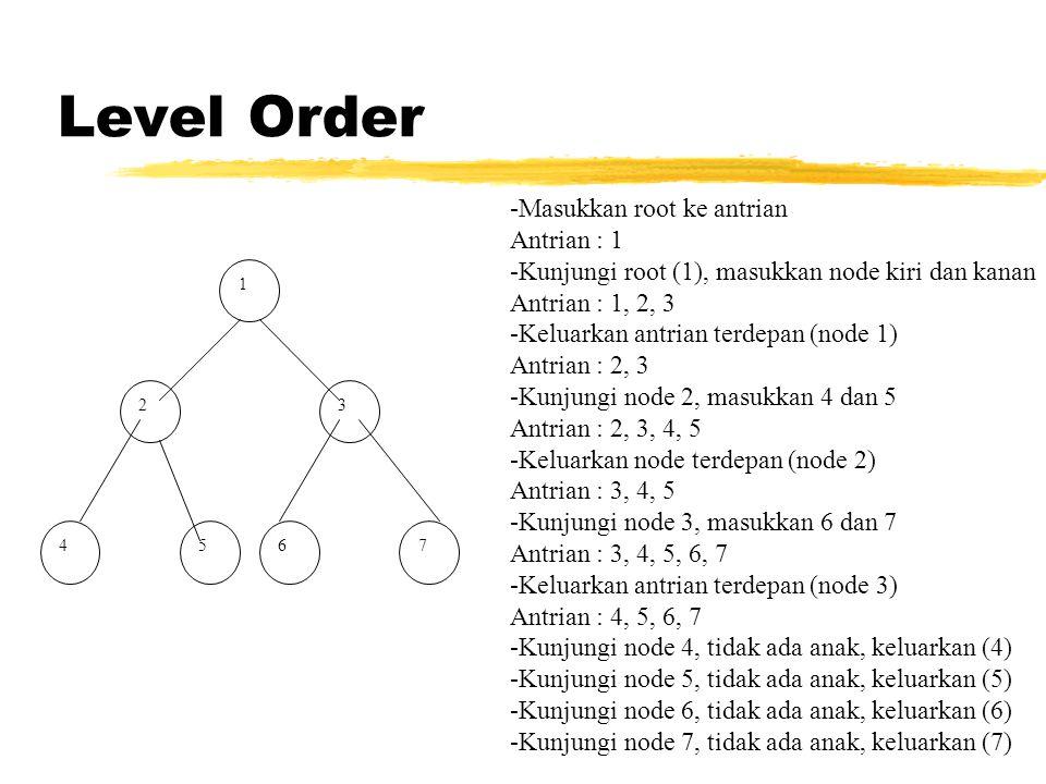 Level Order 1 23 4567 -Masukkan root ke antrian Antrian : 1 -Kunjungi root (1), masukkan node kiri dan kanan Antrian : 1, 2, 3 -Keluarkan antrian terdepan (node 1) Antrian : 2, 3 -Kunjungi node 2, masukkan 4 dan 5 Antrian : 2, 3, 4, 5 -Keluarkan node terdepan (node 2) Antrian : 3, 4, 5 -Kunjungi node 3, masukkan 6 dan 7 Antrian : 3, 4, 5, 6, 7 -Keluarkan antrian terdepan (node 3) Antrian : 4, 5, 6, 7 -Kunjungi node 4, tidak ada anak, keluarkan (4) -Kunjungi node 5, tidak ada anak, keluarkan (5) -Kunjungi node 6, tidak ada anak, keluarkan (6) -Kunjungi node 7, tidak ada anak, keluarkan (7)