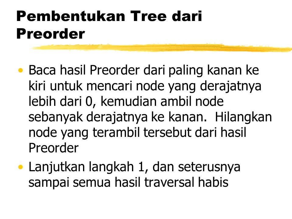 Pembentukan Tree dari Preorder •Baca hasil Preorder dari paling kanan ke kiri untuk mencari node yang derajatnya lebih dari 0, kemudian ambil node sebanyak derajatnya ke kanan.