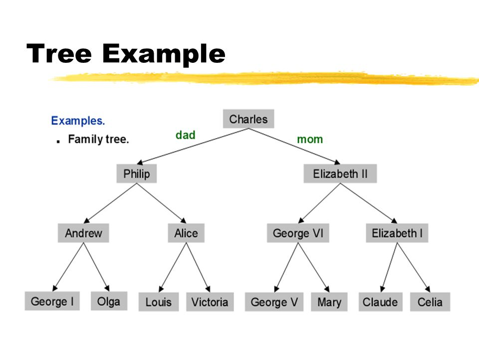 Recursive Insert •void tambah(Tree **root,int databaru){ •if((*root) == NULL){ •Tree *baru; •baru = new Tree; •baru->data = databaru; •baru->left = NULL; •baru->right = NULL; •(*root) = baru; •(*root)->left = NULL; •(*root)->right = NULL; •} •else if(databaru data) •tambah(&(*root)->left,databaru); •else if(databaru > (*root)->data) •tambah(&(*root)->right,databaru); •else if(databaru == (*root)->data) •printf( Data sudah ada! ); •}