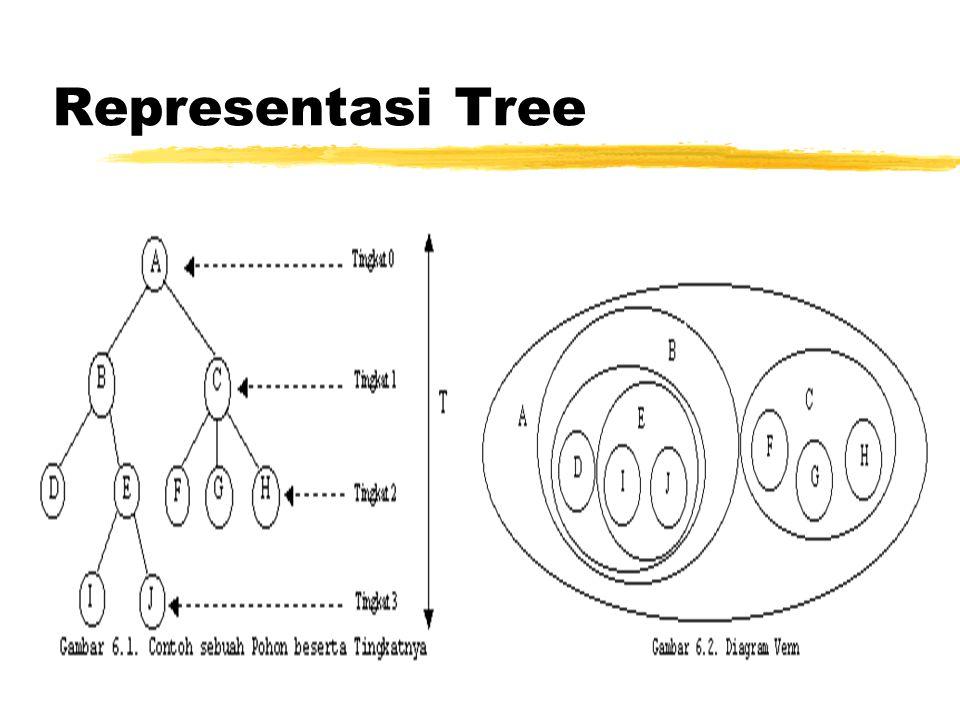 Implementasi Program •Tree dapat dibuat dengan menggunakan linked list secara rekursif.