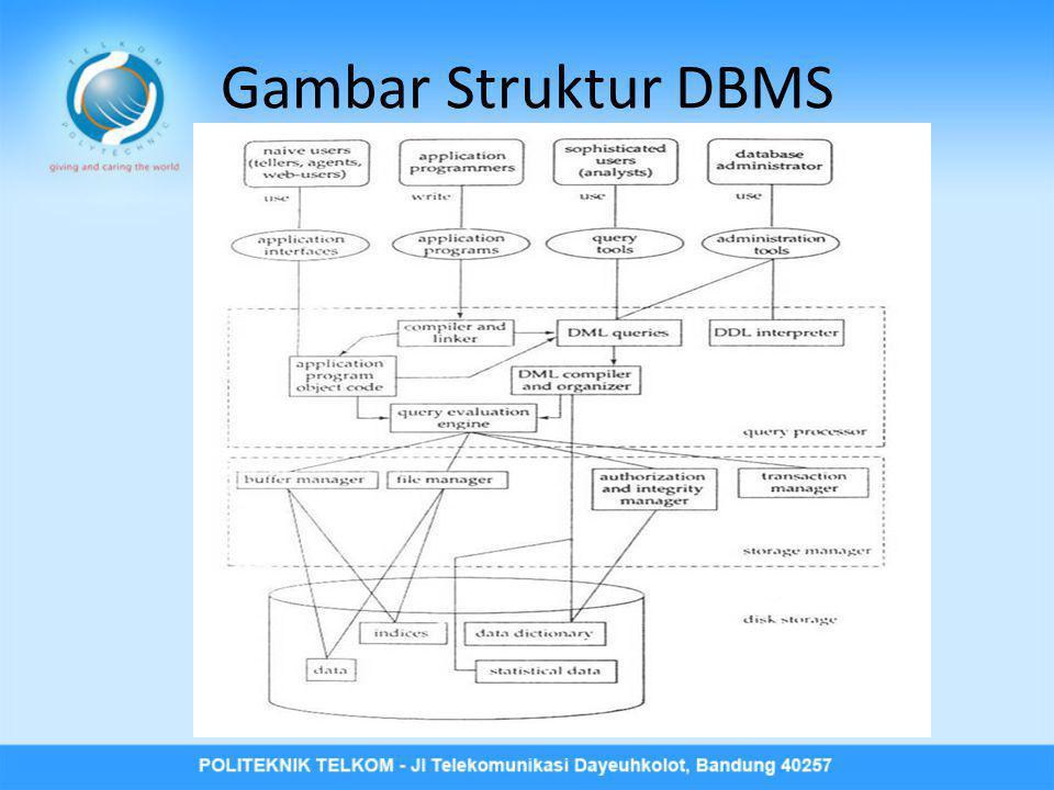 Komponen DBMS • query processor merubah queri level tinggi menjadi instruksi level rendah • storage manager menyediakan antarmuka antara data level rendah yang tersimpan dalam basis data dan program aplikasi serta query yang diberikan ke sistem.