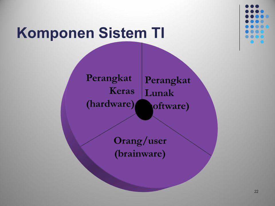 22 Komponen Sistem TI Perangkat Keras (hardware) Perangkat Lunak (software) Orang/user (brainware)