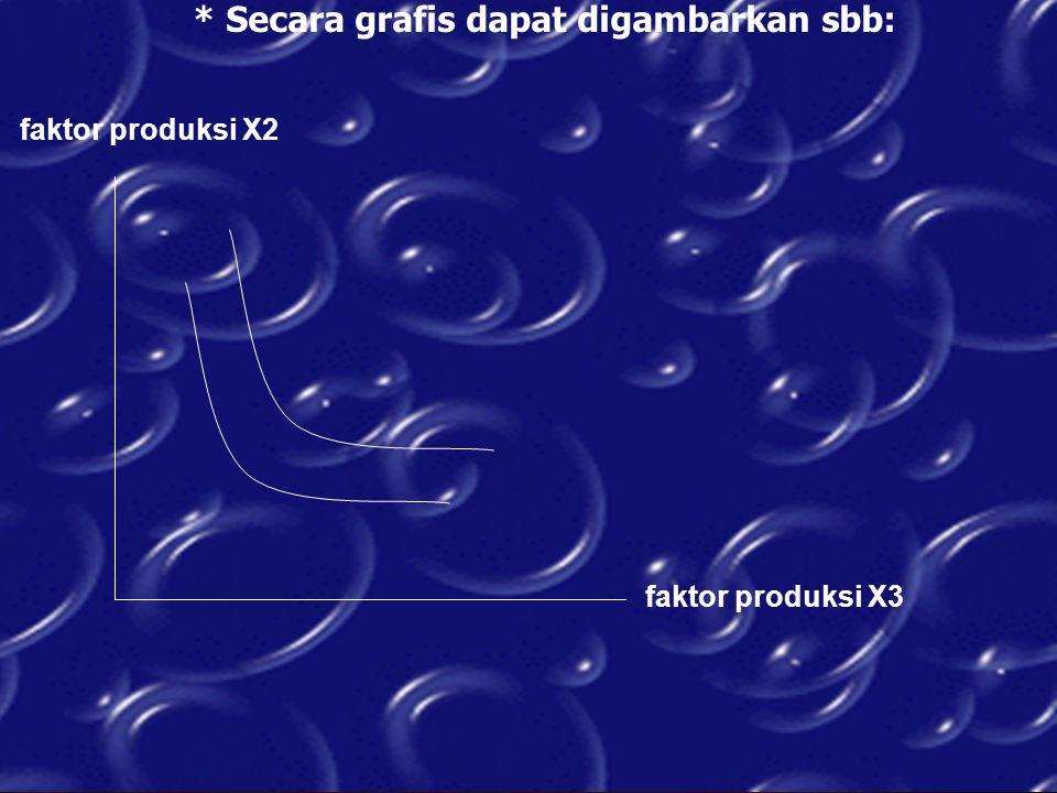 * Secara grafis dapat digambarkan sbb: faktor produksi X3 faktor produksi X2