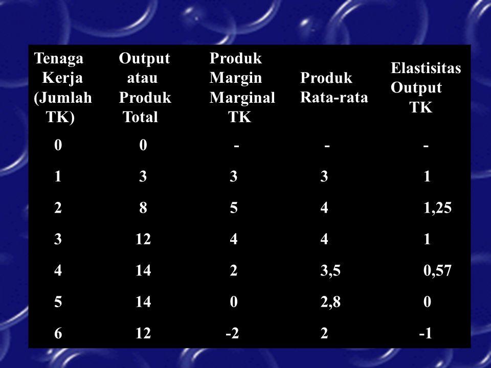 Tenaga Kerja (Jumlah TK) Output atau Produk Total Produk Margin Marginal TK Produk Rata-rata Elastisitas Output TK 0 0 - - - 1 3 3 3 1 2 8 5 4 1,25 3