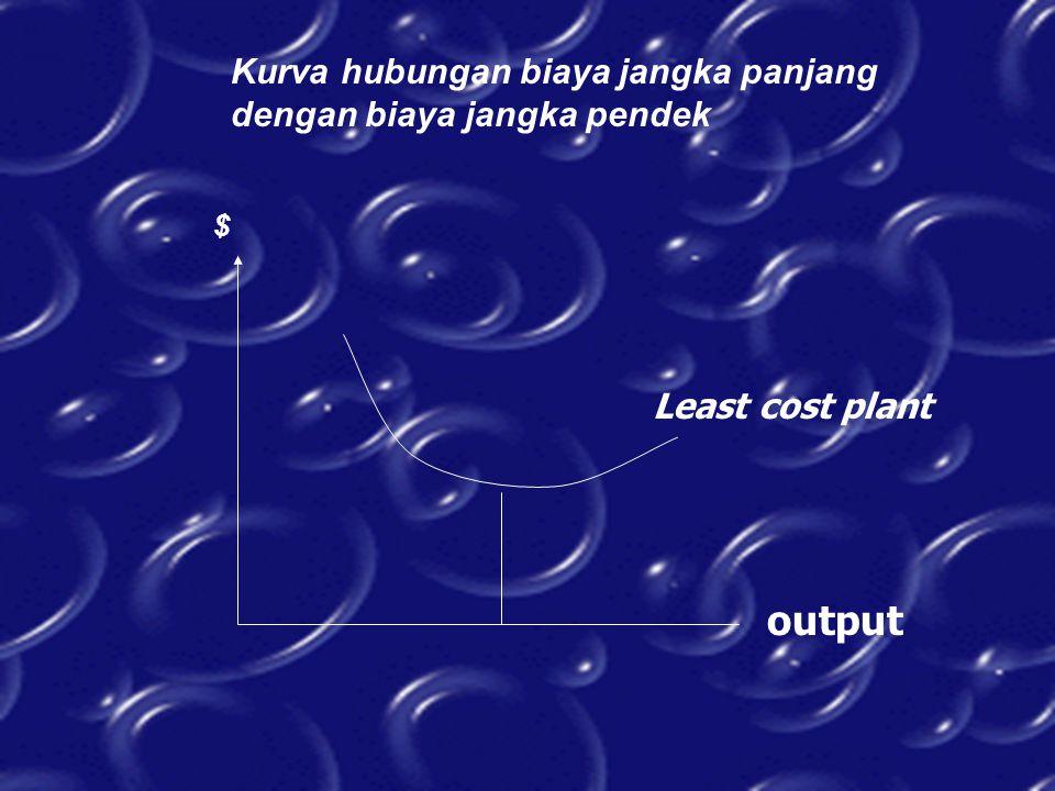 Kurva hubungan biaya jangka panjang dengan biaya jangka pendek $ Least cost plant output
