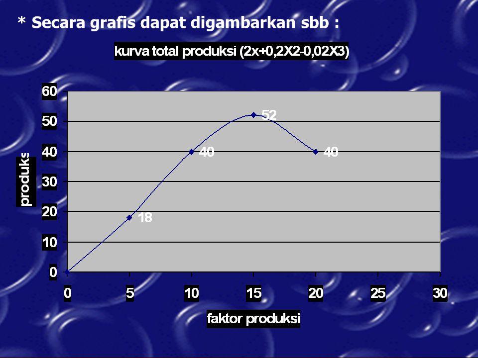 Produksi variabel yang berlebihan justru akan menurunkan kuantitas produksi.