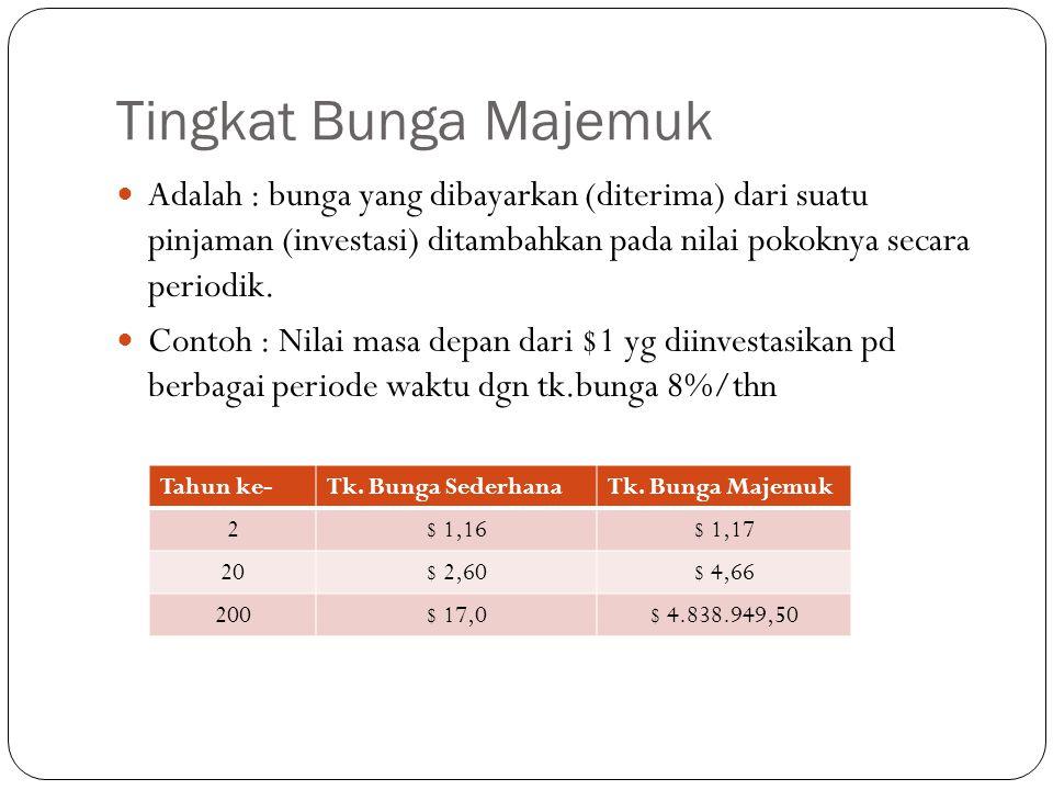 Tingkat Bunga Majemuk  Adalah : bunga yang dibayarkan (diterima) dari suatu pinjaman (investasi) ditambahkan pada nilai pokoknya secara periodik.