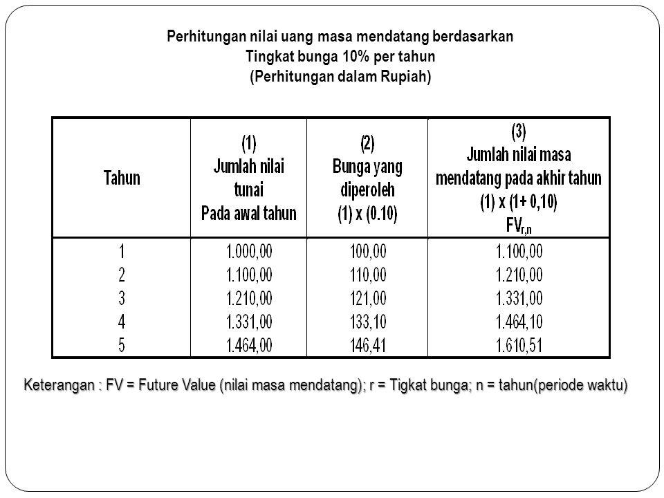Perhitungan nilai uang masa mendatang berdasarkan Tingkat bunga 10% per tahun (Perhitungan dalam Rupiah) Keterangan : FV = Future Value (nilai masa mendatang); r = Tigkat bunga; n = tahun(periode waktu)