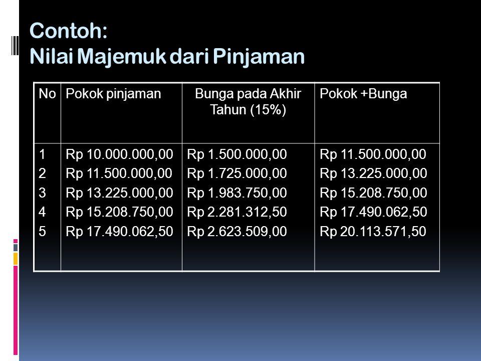 Contoh: Nilai Majemuk dari Pinjaman NoPokok pinjamanBunga pada Akhir Tahun (15%) Pokok +Bunga 1234512345 Rp 10.000.000,00 Rp 11.500.000,00 Rp 13.225.0