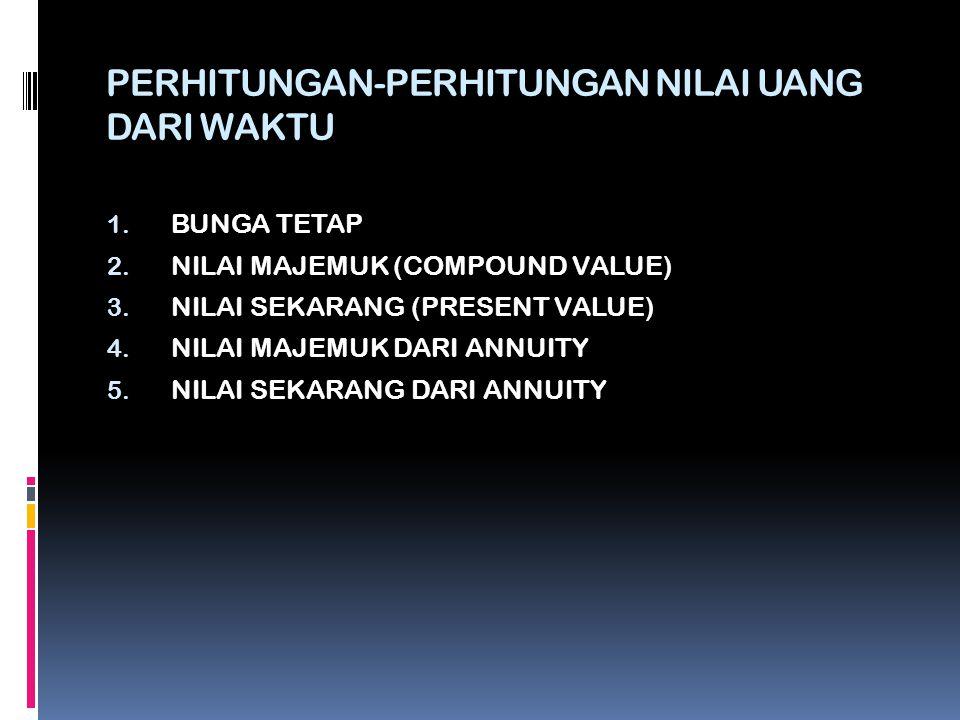PERHITUNGAN-PERHITUNGAN NILAI UANG DARI WAKTU 1. BUNGA TETAP 2. NILAI MAJEMUK (COMPOUND VALUE) 3. NILAI SEKARANG (PRESENT VALUE) 4. NILAI MAJEMUK DARI