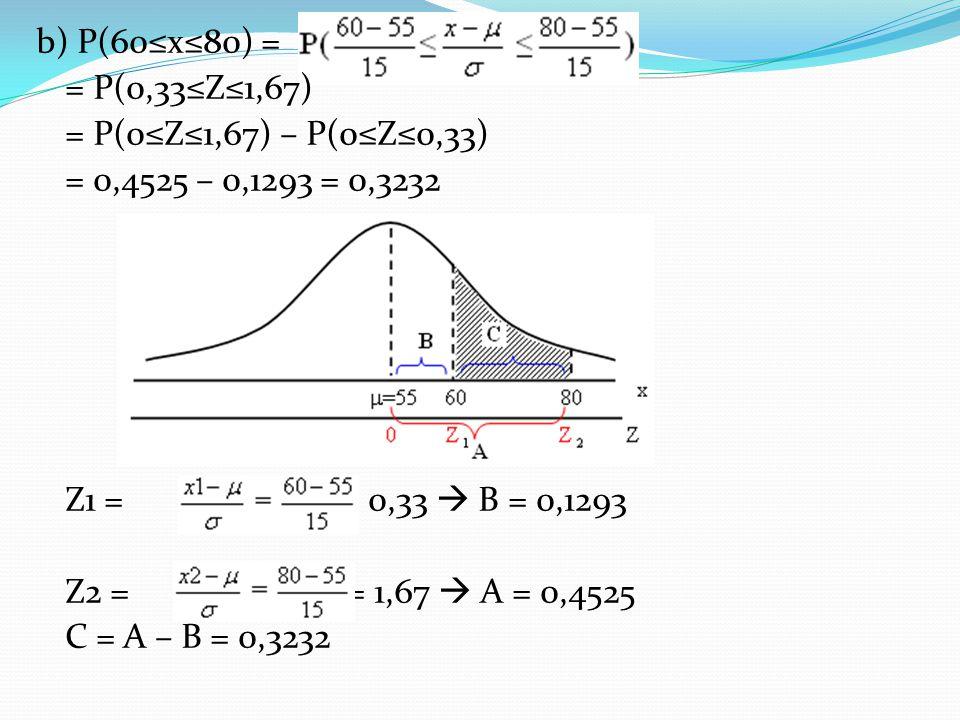 b) P(60≤x≤80) = = P(0,33≤Z≤1,67) = P(0≤Z≤1,67) – P(0≤Z≤0,33) = 0,4525 – 0,1293 = 0,3232 Z1 = = 0,33  B = 0,1293 Z2 = = 1,67  A = 0,4525 C = A – B =