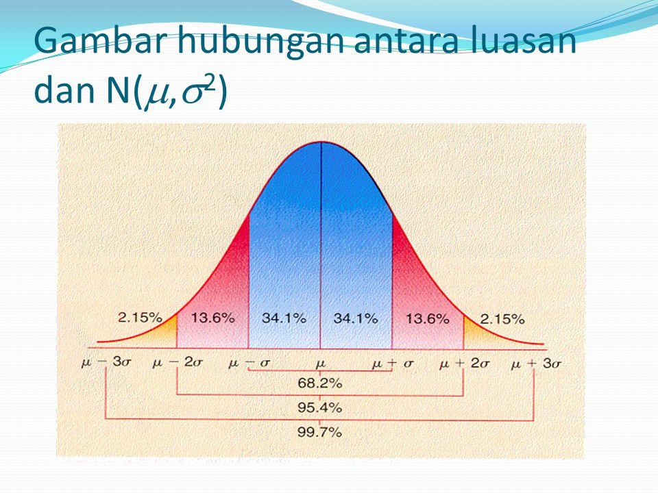 Statistik Deskriptif Normal  Untuk suatu distribusi normal dengan nilai-nilai parameter mean  x dan deviasi standard  x akan diperoleh suatu distribusi yang simetris terhadap nilai mean  x,  sehingga kemencengan (skewness) = 0 dan dapat ditunjukkan bahwa keruncingan (kurtosis) kurva distribusi adalah 3.