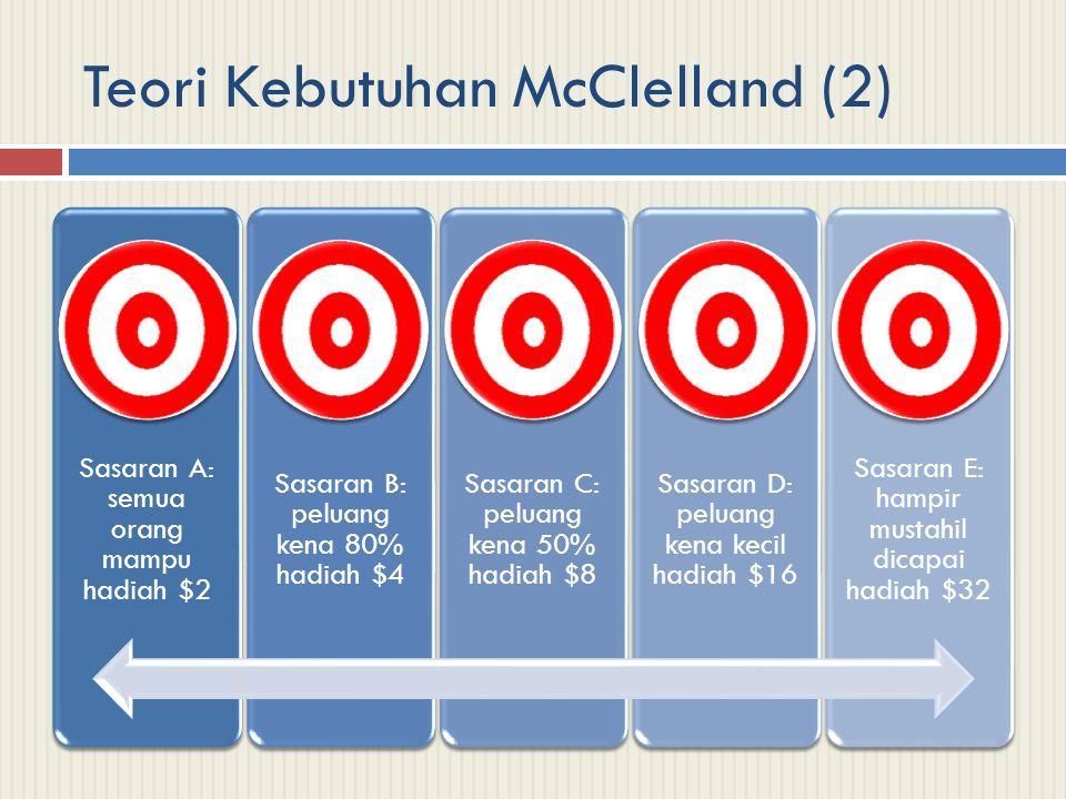 Teori Kebutuhan McClelland (2) Sasaran A: semua orang mampu hadiah $2 Sasaran B: peluang kena 80% hadiah $4 Sasaran C: peluang kena 50% hadiah $8 Sasa