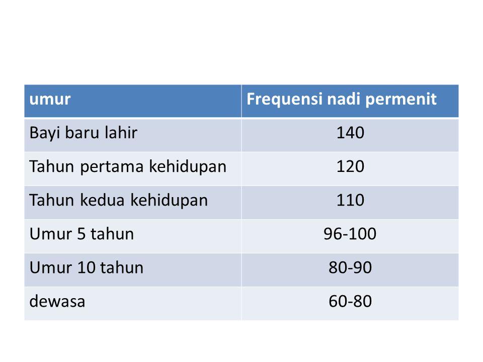 umurFrequensi nadi permenit Bayi baru lahir140 Tahun pertama kehidupan120 Tahun kedua kehidupan110 Umur 5 tahun96-100 Umur 10 tahun80-90 dewasa60-80