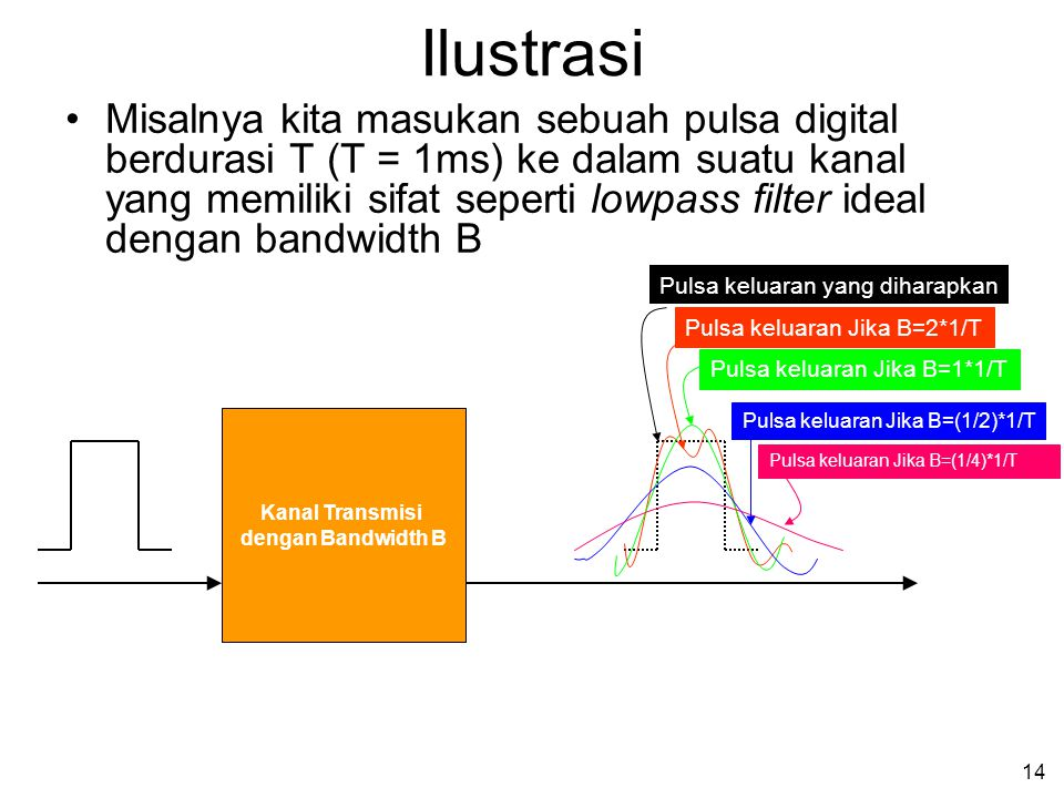 14 •Misalnya kita masukan sebuah pulsa digital berdurasi T (T = 1ms) ke dalam suatu kanal yang memiliki sifat seperti lowpass filter ideal dengan bandwidth B Ilustrasi Kanal Transmisi dengan Bandwidth B Pulsa keluaran yang diharapkan Pulsa keluaran Jika B=2*1/TPulsa keluaran Jika B=1*1/T Pulsa keluaran Jika B=(1/2)*1/T Pulsa keluaran Jika B=(1/4)*1/T