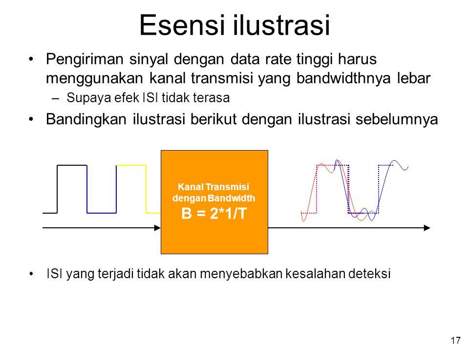 17 Esensi ilustrasi •Pengiriman sinyal dengan data rate tinggi harus menggunakan kanal transmisi yang bandwidthnya lebar –Supaya efek ISI tidak terasa •Bandingkan ilustrasi berikut dengan ilustrasi sebelumnya Kanal Transmisi dengan Bandwidth B = 2*1/T •ISI yang terjadi tidak akan menyebabkan kesalahan deteksi