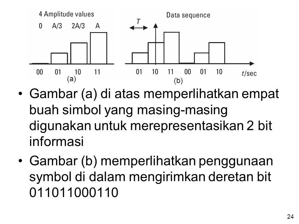 24 •Gambar (a) di atas memperlihatkan empat buah simbol yang masing-masing digunakan untuk merepresentasikan 2 bit informasi •Gambar (b) memperlihatkan penggunaan symbol di dalam mengirimkan deretan bit 011011000110 (a) (b)