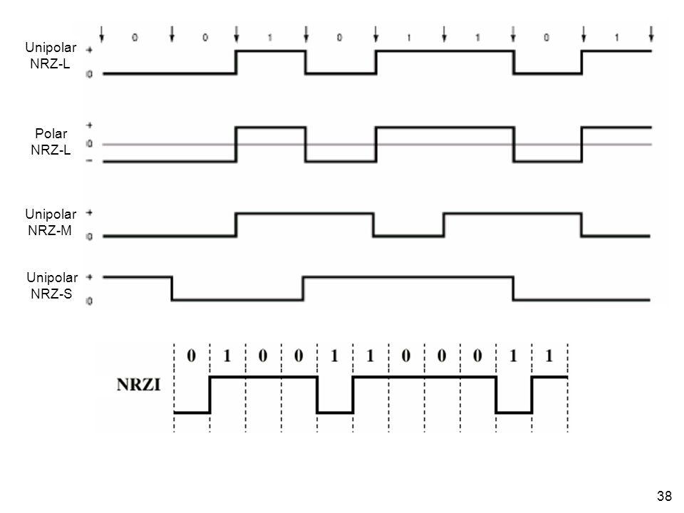38 Unipolar NRZ-L Polar NRZ-L Unipolar NRZ-M Unipolar NRZ-S