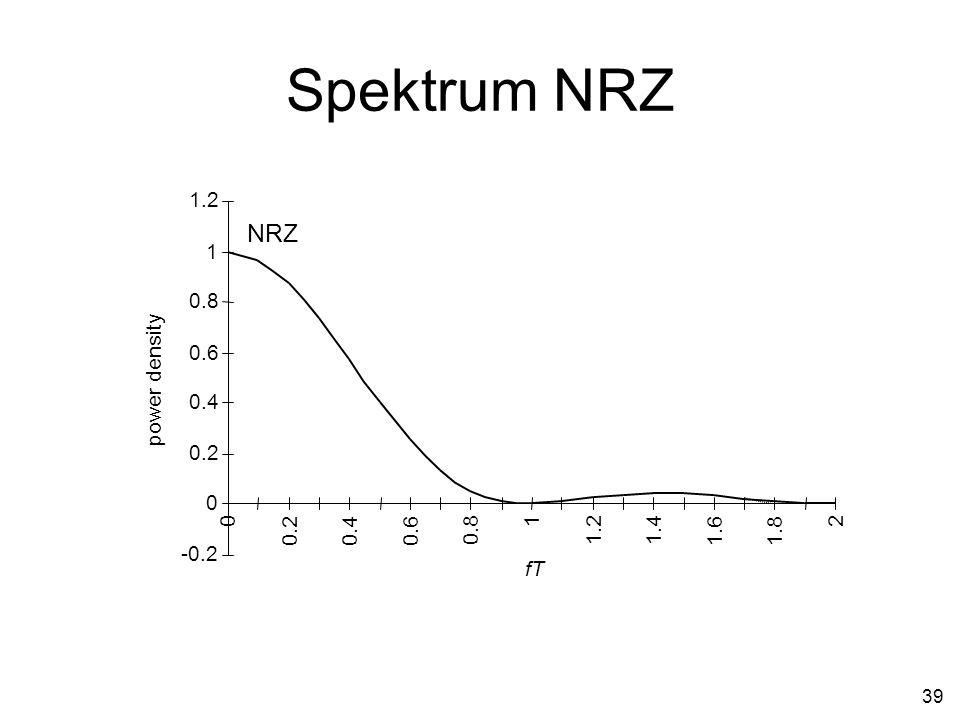 39 Spektrum NRZ -0.2 0 0.2 0.4 0.6 0.8 1 1.2 0 0.2 0.4 0.6 0.8 1 1.2 1.4 1.6 1.8 2 fT power density NRZ