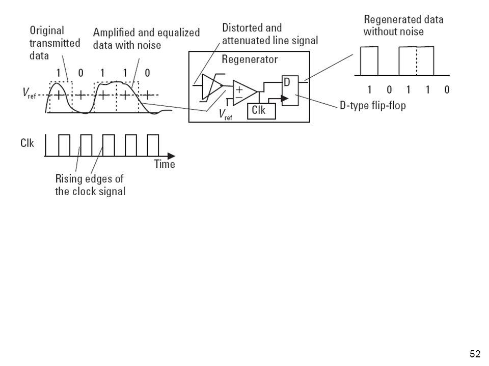 53 •Jika noise terlalu besar, input terhadap komparator bisa jadi berada di atas V ref walaupun sebenarnya sinyal nol yang sedang dikirimkan –Akibatnya akan terjadi kesalahan (error) regenerasi karena yang akan dikeluarkan regenerator adalah sinyal satu padahal seharusnya adalah sinyal nol •Sebaliknya, jika noise terlalu besar, input terhadap komparator bisa jadi berada di bawah V ref walaupun sebenarnya sinyal satu yang sedang dikirimkan –Akibatnya akan terjadi kesalahan regenerasi karena yang akan dikeluarkan regenerator adalah sinyal nol padahal seharusnya adalah sinyal satu