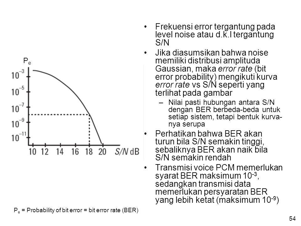 54 •Frekuensi error tergantung pada level noise atau d.k.l tergantung S/N •Jika diasumsikan bahwa noise memiliki distribusi amplituda Gaussian, maka error rate (bit error probability) mengikuti kurva error rate vs S/N seperti yang terlihat pada gambar –Nilai pasti hubungan antara S/N dengan BER berbeda-beda untuk setiap sistem, tetapi bentuk kurva- nya serupa •Perhatikan bahwa BER akan turun bila S/N semakin tinggi, sebaliknya BER akan naik bila S/N semakin rendah •Transmisi voice PCM memerlukan syarat BER maksimum 10 -3, sedangkan transmisi data memerlukan persyaratan BER yang lebih ketat (maksimum 10 -9 ) PePe P e = Probability of bit error = bit error rate (BER)