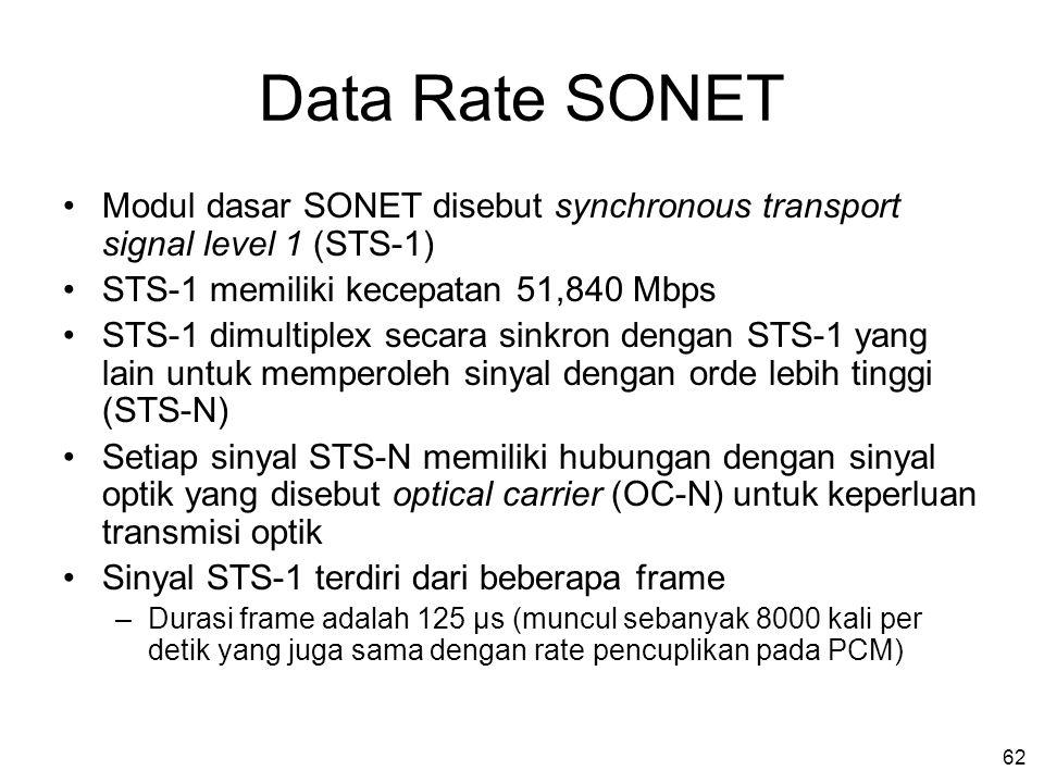 62 Data Rate SONET •Modul dasar SONET disebut synchronous transport signal level 1 (STS-1) •STS-1 memiliki kecepatan 51,840 Mbps •STS-1 dimultiplex secara sinkron dengan STS-1 yang lain untuk memperoleh sinyal dengan orde lebih tinggi (STS-N) •Setiap sinyal STS-N memiliki hubungan dengan sinyal optik yang disebut optical carrier (OC-N) untuk keperluan transmisi optik •Sinyal STS-1 terdiri dari beberapa frame –Durasi frame adalah 125 μs (muncul sebanyak 8000 kali per detik yang juga sama dengan rate pencuplikan pada PCM)