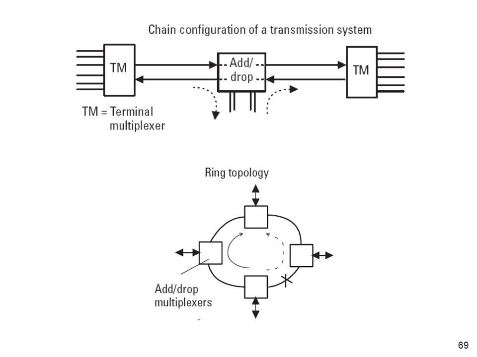 70 Digital cross-connect systems •Digital cross-connect (DXC) merupakan node jaringan yang mampu menyusun ulang kanal-kanal yang ada di dalam suatu aliran •DXC memungkinkan konfigurasi terhadap jaringan dilakukan secara flexible •Fungsi dasar DXC adalah sama dengan sentral •DXC mampu men-switch pada orde tinggi (tidak hanya orde 64 Kbps seperti pada sentral biasa) •DXC bisa jadi mengandung fungsi redundancy yang dapat secara otomatis mem-bypass bagian link transmisi yang rusak –SDH dan SONET sering menggunakan topologi ring untuk mendapatkan keandalan (reliability) yang lebih tinggi