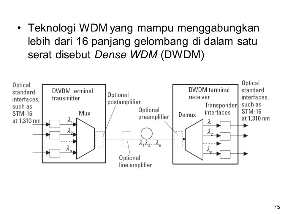 75 •Teknologi WDM yang mampu menggabungkan lebih dari 16 panjang gelombang di dalam satu serat disebut Dense WDM (DWDM)