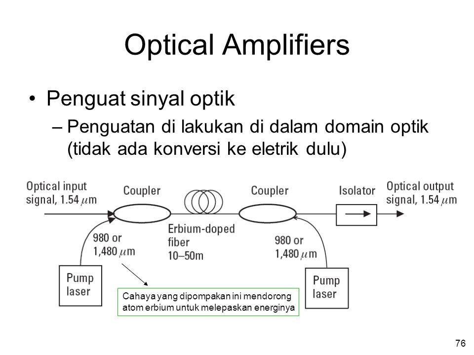 76 Optical Amplifiers •Penguat sinyal optik –Penguatan di lakukan di dalam domain optik (tidak ada konversi ke eletrik dulu) Cahaya yang dipompakan in