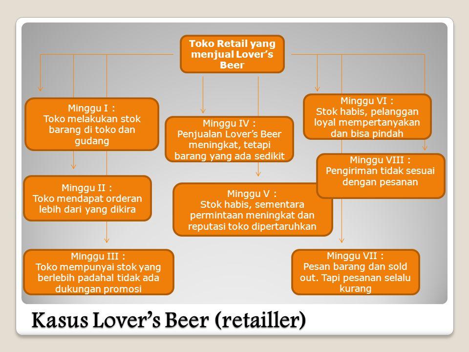 Kasus Lover's Beer (retailler) Toko Retail yang menjual Lover's Beer Minggu I : Toko melakukan stok barang di toko dan gudang Minggu II : Toko mendapat orderan lebih dari yang dikira Minggu III : Toko mempunyai stok yang berlebih padahal tidak ada dukungan promosi Minggu IV : Penjualan Lover's Beer meningkat, tetapi barang yang ada sedikit Minggu V : Stok habis, sementara permintaan meningkat dan reputasi toko dipertaruhkan Minggu VII : Pesan barang dan sold out.