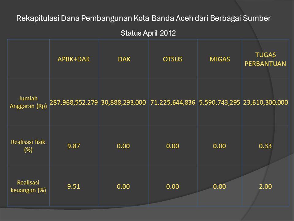 Rekapitulasi Dana Pembangunan Kota Banda Aceh dari Berbagai Sumber APBK+DAK DAKOTSUSMIGAS TUGAS PERBANTUAN Jumlah Anggaran (Rp) 287,968,552,27930,888,