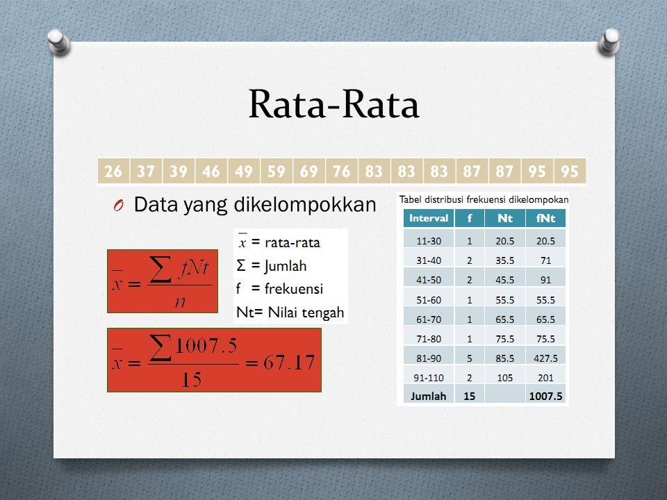 Rata-Rata O Data yang dikelompokkan
