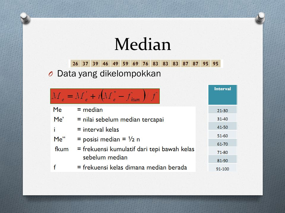 Median O Data yang dikelompokkan