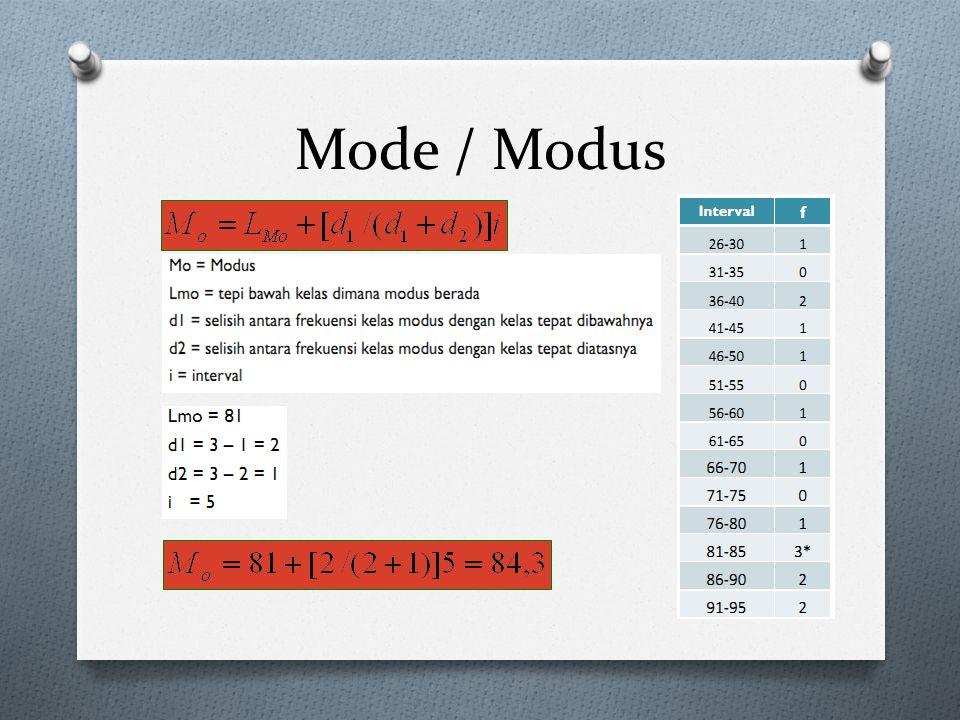 Mode / Modus