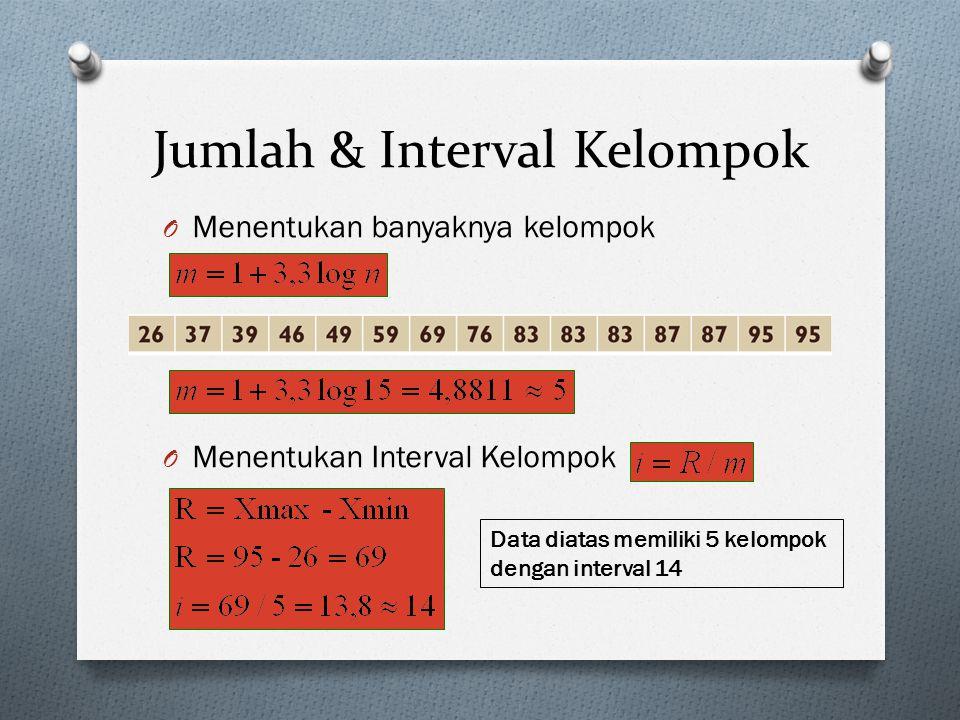 Jumlah & Interval Kelompok O Menentukan banyaknya kelompok O Menentukan Interval Kelompok Data diatas memiliki 5 kelompok dengan interval 14