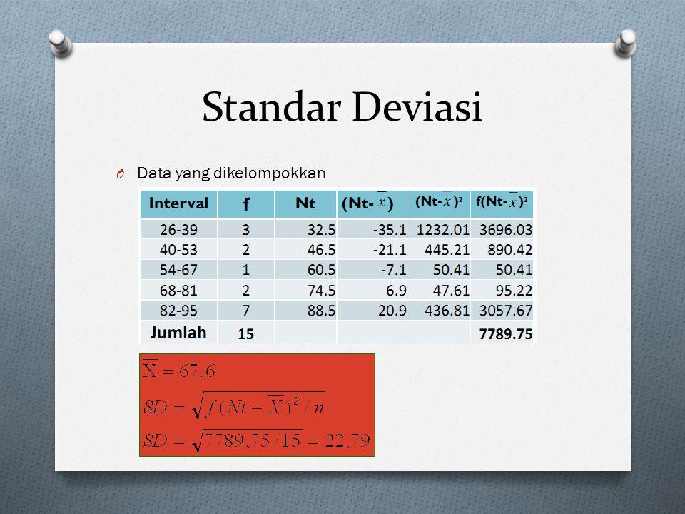 Standar Deviasi O Data yang dikelompokkan