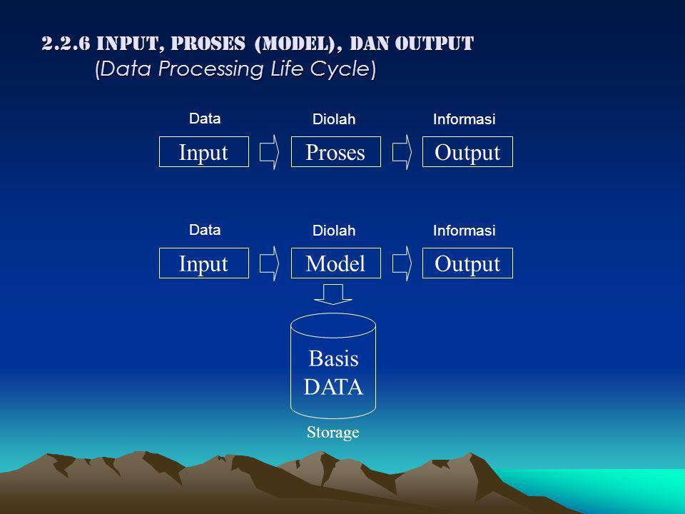 2.2.6 INPUT, PROSES (MODEL), DAN OUTPUT (Data Processing Life Cycle) InputProsesOutput Data DiolahInformasi InputModelOutput Data DiolahInformasi Basis DATA Storage