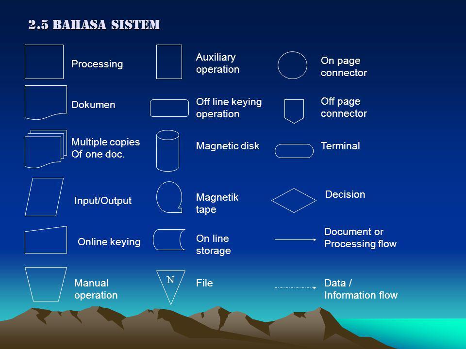 2.5 BAHASA SISTEM N Dokumen Processing Multiple copies Of one doc.