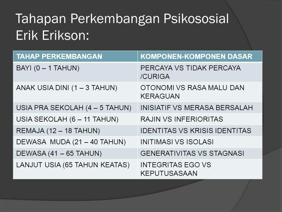 Tahapan Perkembangan Psikososial Erik Erikson: TAHAP PERKEMBANGANKOMPONEN-KOMPONEN DASAR BAYI (0 – 1 TAHUN)PERCAYA VS TIDAK PERCAYA /CURIGA ANAK USIA