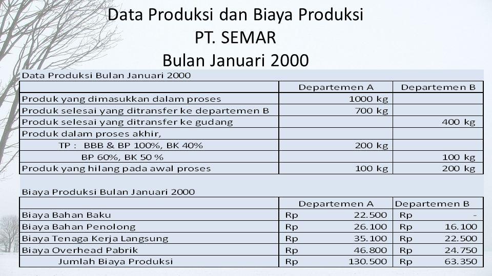 Perhitungan Harga Pokok Produksi Departemen A • Perhitungan biaya produksi per unit departemen A
