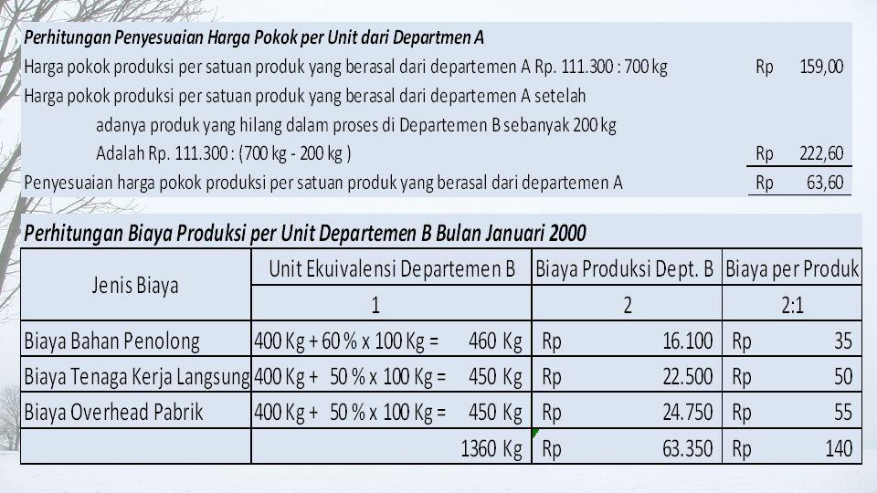 Laporan Biaya Produksi Departemen B • HHprod.xlsx HHprod.xlsx