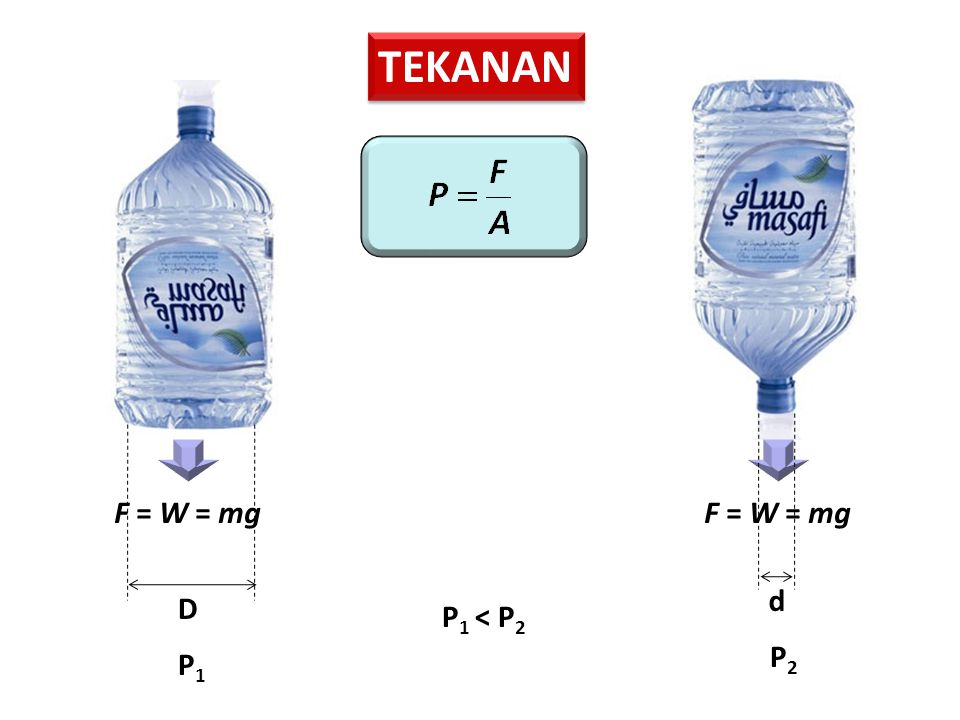 TEKANAN F = W = mg D d P1P1 P2P2 P 1 < P 2