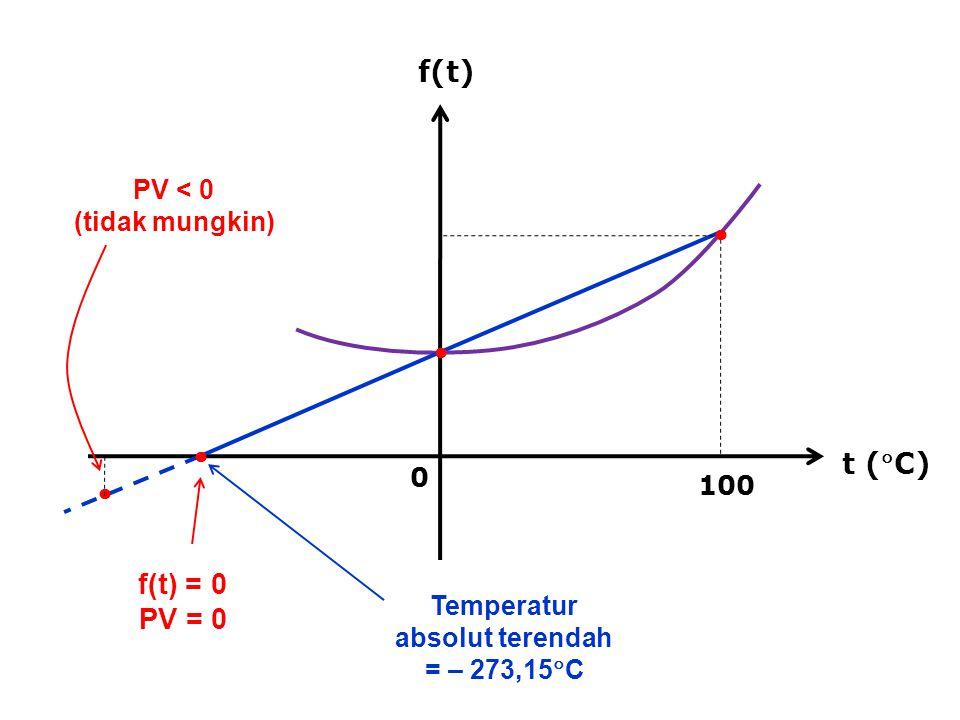 f(t) t (C) 0 100    f(t) = 0 PV = 0  PV < 0 (tidak mungkin) Temperatur absolut terendah = – 273,15  C