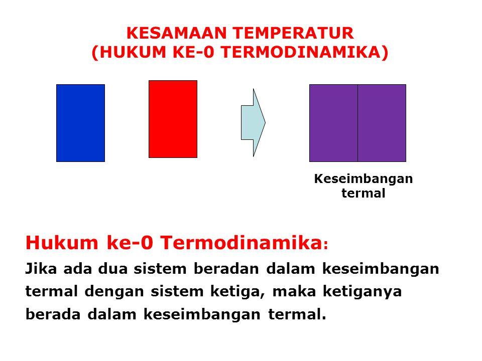 KESAMAAN TEMPERATUR (HUKUM KE-0 TERMODINAMIKA) Keseimbangan termal Hukum ke-0 Termodinamika : Jika ada dua sistem beradan dalam keseimbangan termal de