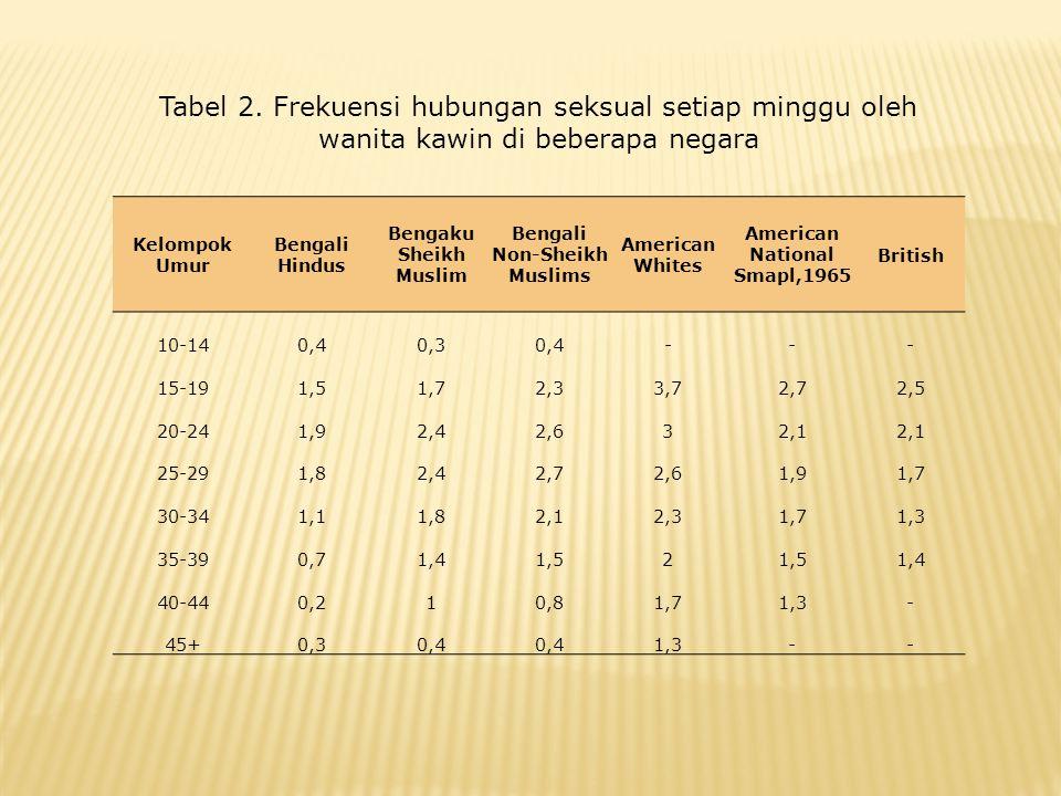 Tabel 2. Frekuensi hubungan seksual setiap minggu oleh wanita kawin di beberapa negara Kelompok Umur Bengali Hindus Bengaku Sheikh Muslim Bengali Non-