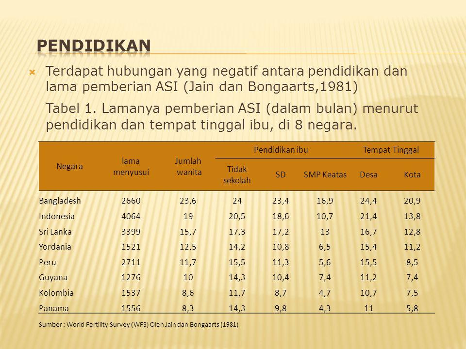  Terdapat hubungan yang negatif antara pendidikan dan lama pemberian ASI (Jain dan Bongaarts,1981) Tabel 1. Lamanya pemberian ASI (dalam bulan) menur