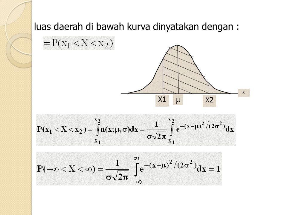 luas daerah di bawah kurva dinyatakan dengan : X1 x X2 